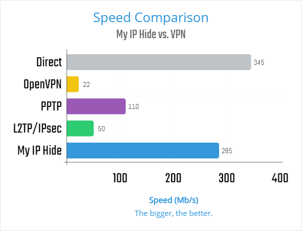 My IP Hide vs. VPN